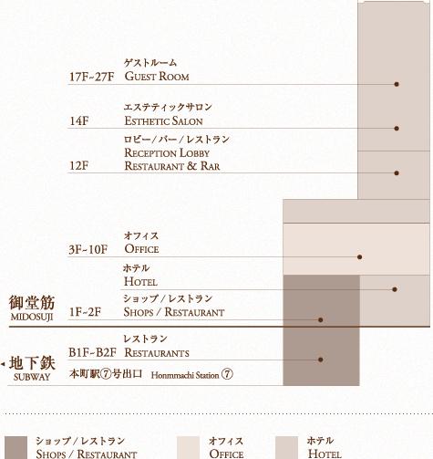 本町ガーデンシティの施設マップ